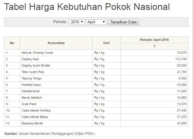 tabel harga kebutuhan poko nasional